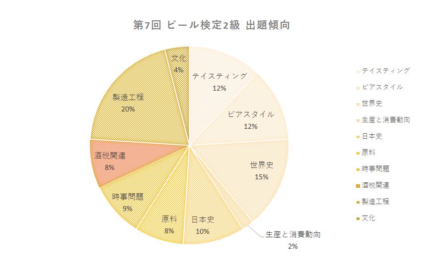 ビール検定 酒税関連赤