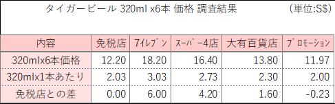 タイガービール価格表
